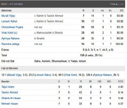 IND vs BAN Test Scoreboard2